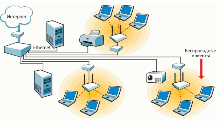 Создание и подключение Wi-Fi