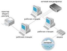 Проектирование и монтаж ЛВС, монтаж СКС